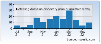 Majestic Referring Domains Discovery Chart for 011shop.rs