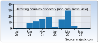Majestic Referring Domains Discovery Chart for 011speed.com
