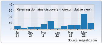 Majestic Referring Domains Discovery Chart for 011st.com