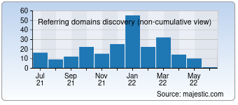 Majestic Referring Domains Discovery Chart for 012.net