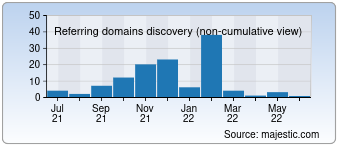 Majestic Referring Domains Discovery Chart for 0120-365-024.com
