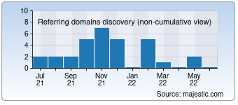 Majestic Referring Domains Discovery Chart for 0120-70-2000.jp