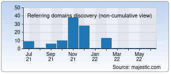 Majestic Referring Domains Discovery Chart for 0120-81-7373.com