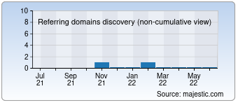Majestic Referring Domains Discovery Chart for 0120365211.com