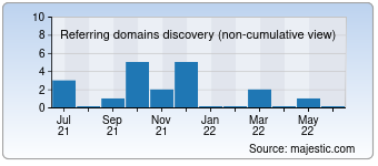 Majestic Referring Domains Discovery Chart for 0120666350.com
