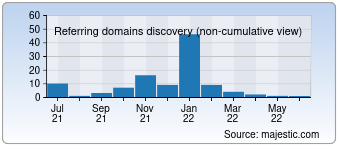 Majestic Referring Domains Discovery Chart for 0123dy.com