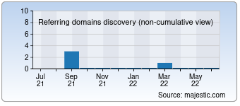 Majestic Referring Domains Discovery Chart for 013k.com