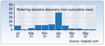 Majestic Referring Domains Discovery Chart for 01768.com