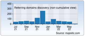 Majestic Referring Domains Discovery Chart for 01hr.com