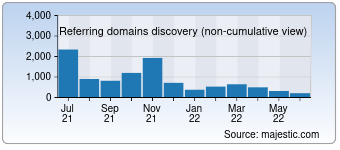 Majestic Referring Domains Discovery Chart for 01net.com