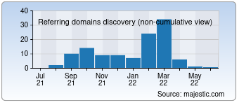 Majestic Referring Domains Discovery Chart for 01viral.com