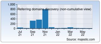 Majestic Referring Domains Discovery Chart for 020.com