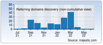 Majestic Referring Domains Discovery Chart for 021.com