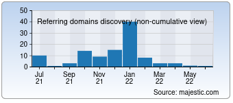 Majestic Referring Domains Discovery Chart for 021008.com
