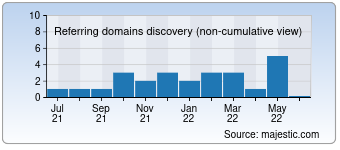 Majestic Referring Domains Discovery Chart for 022018.com