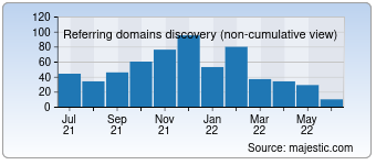 Majestic Referring Domains Discovery Chart for 022china.com