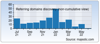 Majestic Referring Domains Discovery Chart for 022ee.com