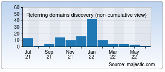 Majestic Referring Domains Discovery Chart for 022v.com