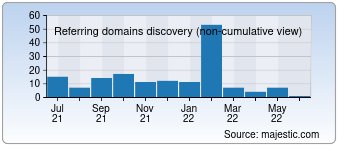 Majestic Referring Domains Discovery Chart for 02345.com