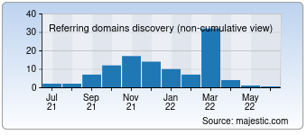 Majestic Referring Domains Discovery Chart for 023w.com