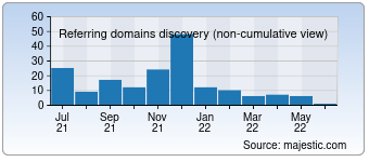 Majestic Referring Domains Discovery Chart for 025zp.com