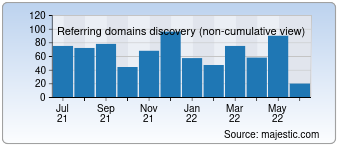 Majestic Referring Domains Discovery Chart for 027art.com