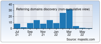 Majestic Referring Domains Discovery Chart for 027dj.com