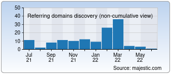 Majestic Referring Domains Discovery Chart for 027eat.com