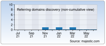 Majestic Referring Domains Discovery Chart for 028e.com