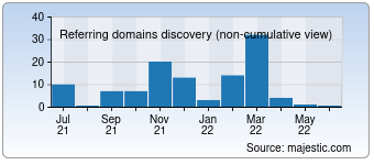 Majestic Referring Domains Discovery Chart for 02lu.com
