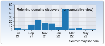 Majestic Referring Domains Discovery Chart for 02yc.com