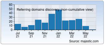 Majestic Referring Domains Discovery Chart for 030buy.com