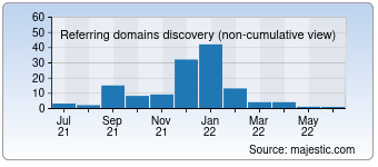 Majestic Referring Domains Discovery Chart for 0318ol.com