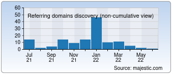 Majestic Referring Domains Discovery Chart for 0356.com
