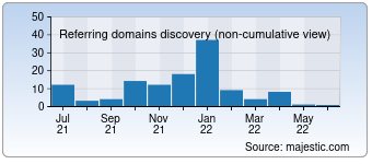 Majestic Referring Domains Discovery Chart for 0377auto.com