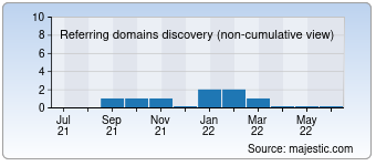 Majestic Referring Domains Discovery Chart for 037hd.com