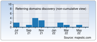 Majestic Referring Domains Discovery Chart for 037y.com