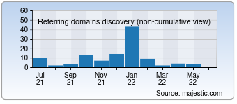 Majestic Referring Domains Discovery Chart for 0411j.com