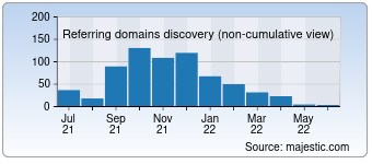 Majestic Referring Domains Discovery Chart for 0425.com
