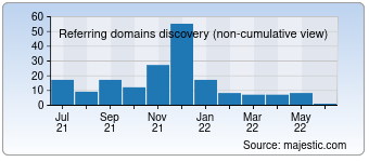 Majestic Referring Domains Discovery Chart for 0427.com
