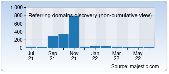 Majestic Referring Domains Discovery Chart for 0452e.com