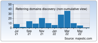 Majestic Referring Domains Discovery Chart for 050plus.com