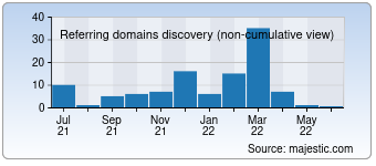 Majestic Referring Domains Discovery Chart for 0512jj.com