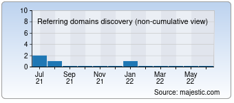 Majestic Referring Domains Discovery Chart for 0531gq.com.cn
