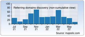 Majestic Referring Domains Discovery Chart for 0551fangchan.com
