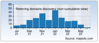Majestic Referring Domains Discovery Chart for 0554cc.com