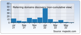 Majestic Referring Domains Discovery Chart for 0571car.com