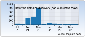 Majestic Referring Domains Discovery Chart for 0573ren.com