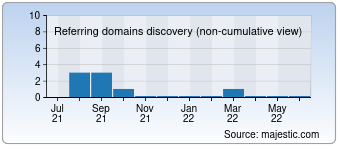 Majestic Referring Domains Discovery Chart for 0575sy.com