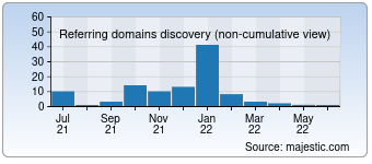 Majestic Referring Domains Discovery Chart for 0577xlm.com